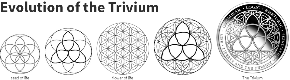 evolution-of-the-trivium.png